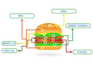 Marketing Your Chula Vista Business Website